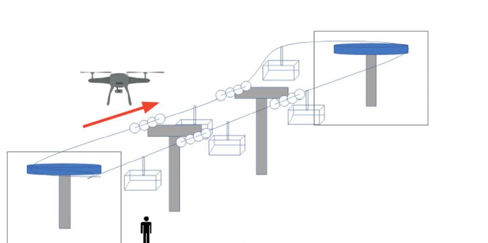 Giám sát hệ thống cáp treo bằng Drone