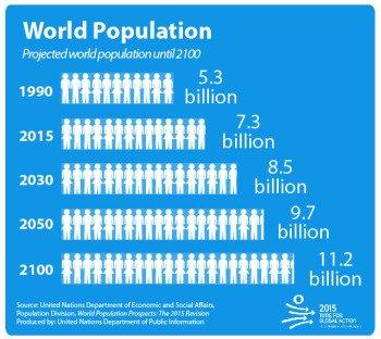 Dân số thế giới đến năm 2100