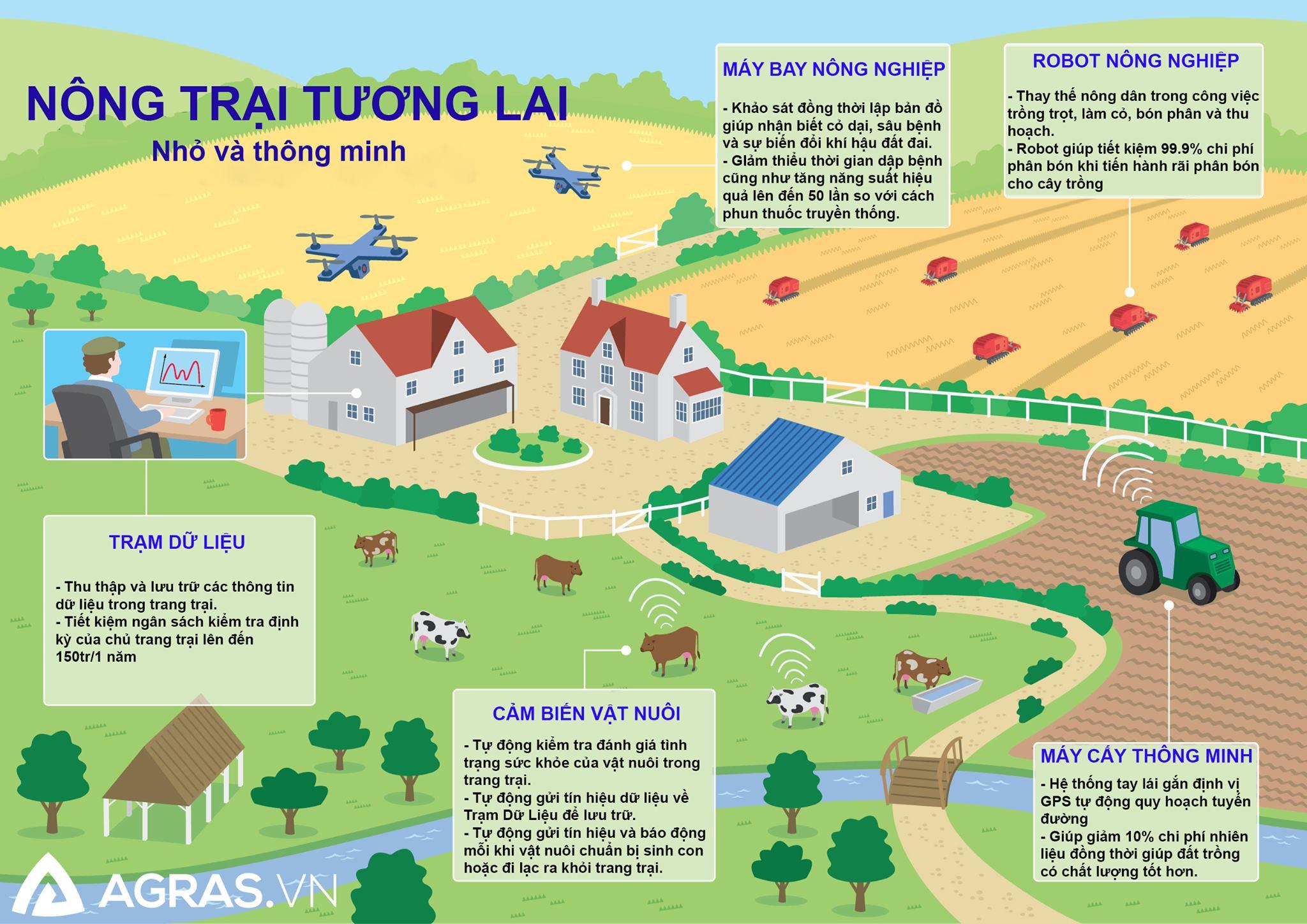 nông trại thông minh cùng máy bay nông nghiệp agras